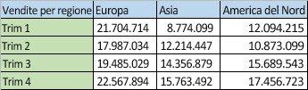 dati delle vendite per aree in colonne