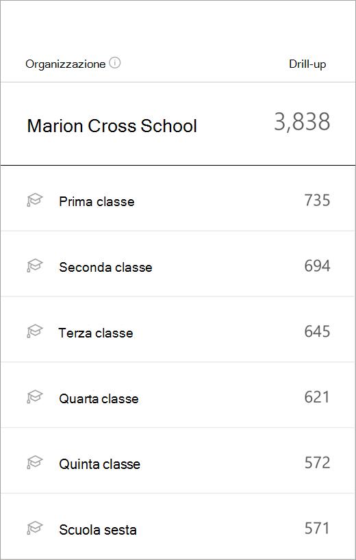 Visualizzazione dell'istituto di istruzione nella dashboard con livelli della classe