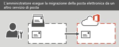 Un amministratore esegue una migrazione IMAP a Office 365. Per ogni cassetta postale, è possibile eseguire la migrazione di tutte le informazioni di posta elettronica, ma non quelle di contatti o calendario.