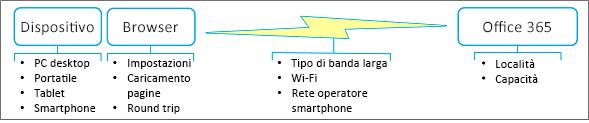Fattori relativi alle prestazioni di rete