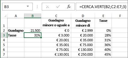 Uso tipico della funzione CERCA.VERT