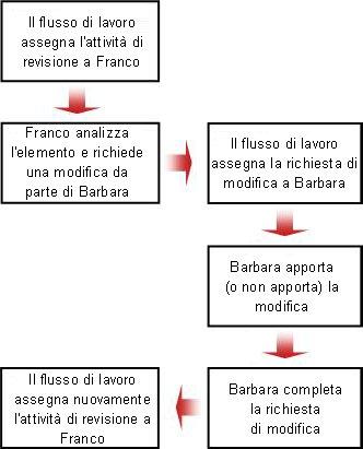Diagramma di flusso della richiesta di modifica