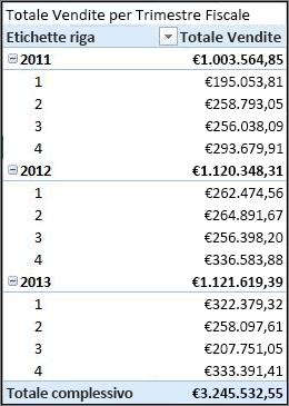 Tabella pivot Totale per trimestre fiscale