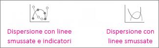 Grafici a dispersione con linee smussate e marcatori e a dispersione con linee smussate