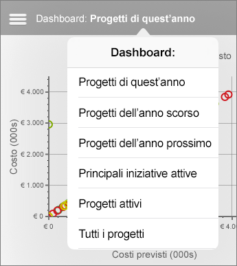 Elenco di dashboard