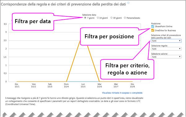Report dei criteri di prevenzione della perdita dei dati con le opzioni di filtro