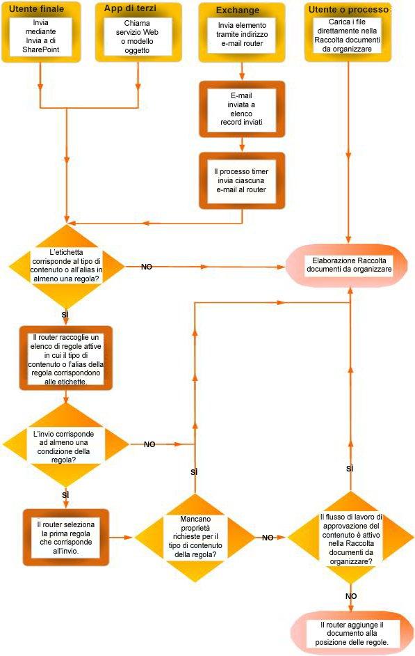 Distribuzione dei documenti con Content Organizer. Mostra varie origini e mostra che i documenti con metadati mancanti vengono inviati alla Raccolta documenti da organizzare.