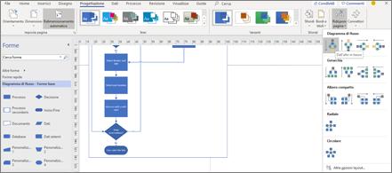 Diagramma di flusso con diverse opzioni di progettazione e layout