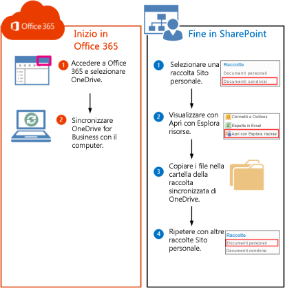 Procedura per spostare le raccolte di SharePoint 2010 in Office 365