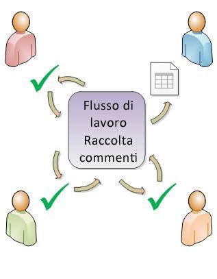 Flusso di lavoro che distribuisce un elemento ai partecipanti