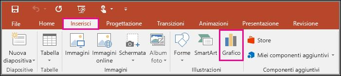 Mostra il pulsante Inserisci grafico in PowerPoint