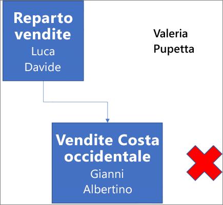 Il diagramma mostra una casella denominata Reparto vendite, che contiene i nomi Luca e Davide ed è connessa a una casella sottostante denominata Vendite costa occidentale con i nomi Gianni e Albertino. Accanto alla casella c'è una X rossa. I nomi Valeria e Pupetta si trovano in alto a destra nel diagramma.