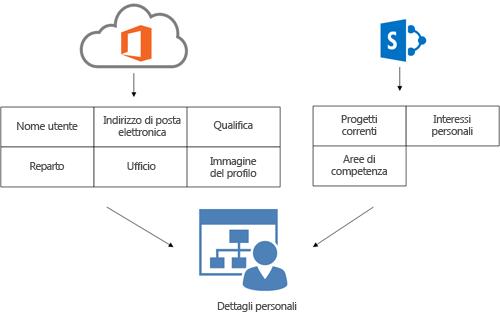 diagramma che mostra come le informazioni sul profilo del servizio directory di office 365 e di sharepoint online vengano inserite nella pagina dettagli personali di un utente