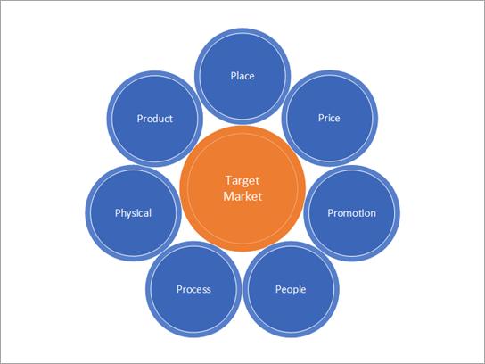 Modello di strategie di marketing.