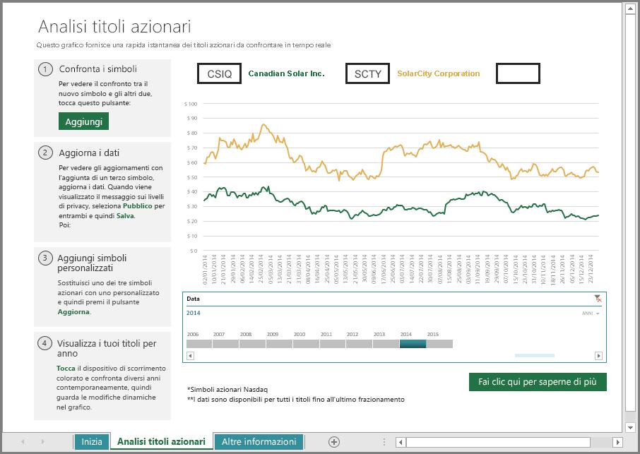 Foglio di lavoro principale dell'analisi dei titoli azionari