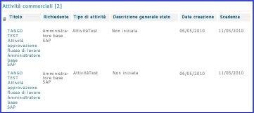 La web part Attività aziendali aggrega tutte le attività per un utente.