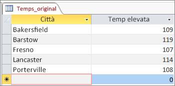 Dati originali nella tabella di Access