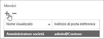 Finestra di dialogo Utente Garanzia del servizio con l'icona di aggiunta evidenziata nella sezione Membri.