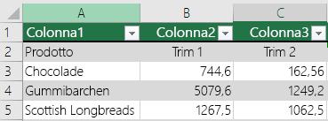 La tabella di Excel contiene dati di intestazione, ma non è selezionata l'opzione Tabella con intestazioni, quindi Excel ha aggiunto nomi di colonna predefiniti come Colonna1, Colonna2.