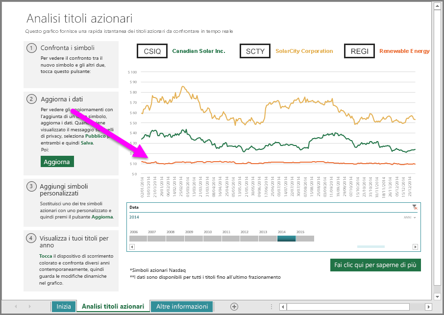 Linea aggiunta al grafico azionario