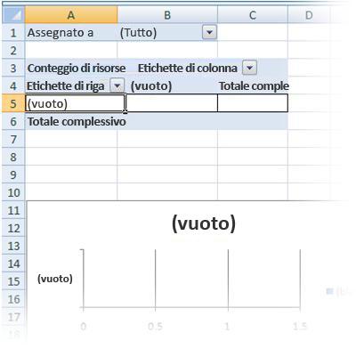 Rapporti di tabella pivot e grafico pivot vuoti