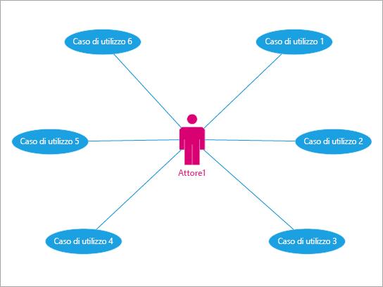 Il più usato per mostrare le interazioni di un utente con eventi e processi.