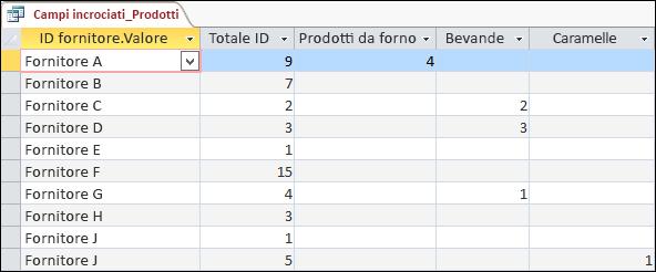 Una query a campi incrociati in visualizzazione Foglio dati con le categorie per prodotti e fornitori.