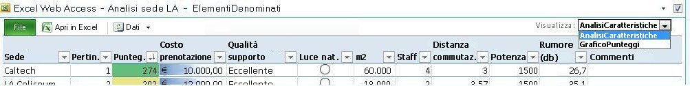 Barra degli strumenti della web part Excel Web Access che mostra la selezione di elementi denominati nell'elenco a discesa Visualizza