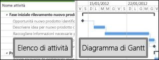 Centro progetti con un elenco di attività e un diagramma di Gantt
