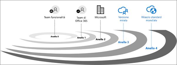 Anelli di convalida dei rilasci per Office 365.