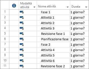 Screenshot di attività programmate automaticamente in un nuovo piano di progetto.