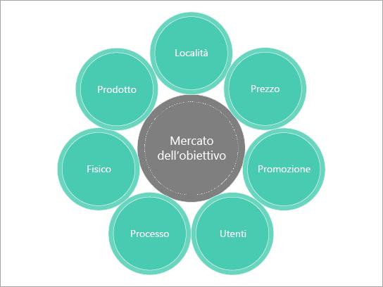 Modello di diagramma di base per una combinazione di marketing