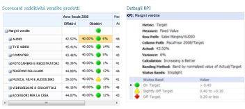 Report Dettagli indicatore KPI con ulteriori informazioni sui valori di una scorecard di PerformancePoint