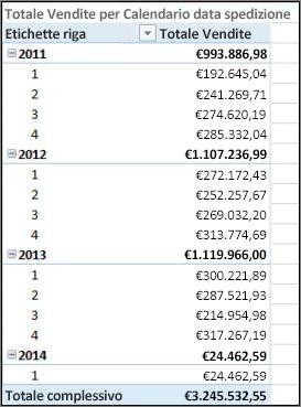 Tabella pivot Totale Vendite per Data Spedizione con calendario spedizione