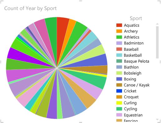Questo grafico a torta contiene davvero molti dati