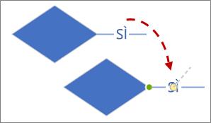 Spostamento del testo su una linea di connessione