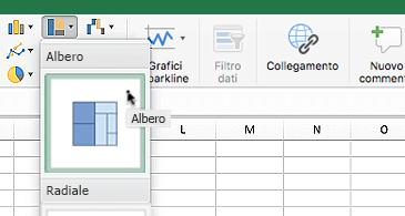 Foglio di lavoro con la casella dell'elenco a discesa dei grafici gerarchici con due opzioni: grafico ad albero e grafico radiale