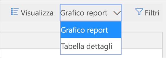Nel report di stato sulla protezione dalle minacce è possibile visualizzare i dati in formato di grafico o di tabella