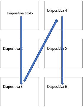 Layout di diapositiva multiple in una pagina stampata