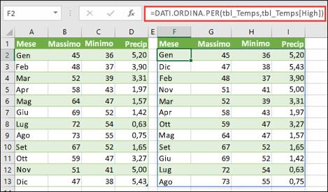 Usare DATI.ORDINA.PER per ordinare per una tabella di valori di temperatura e precipitazioni per temperatura alta.