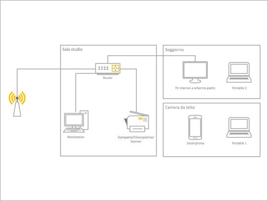 Modello di diagramma di base per una rete domestica.