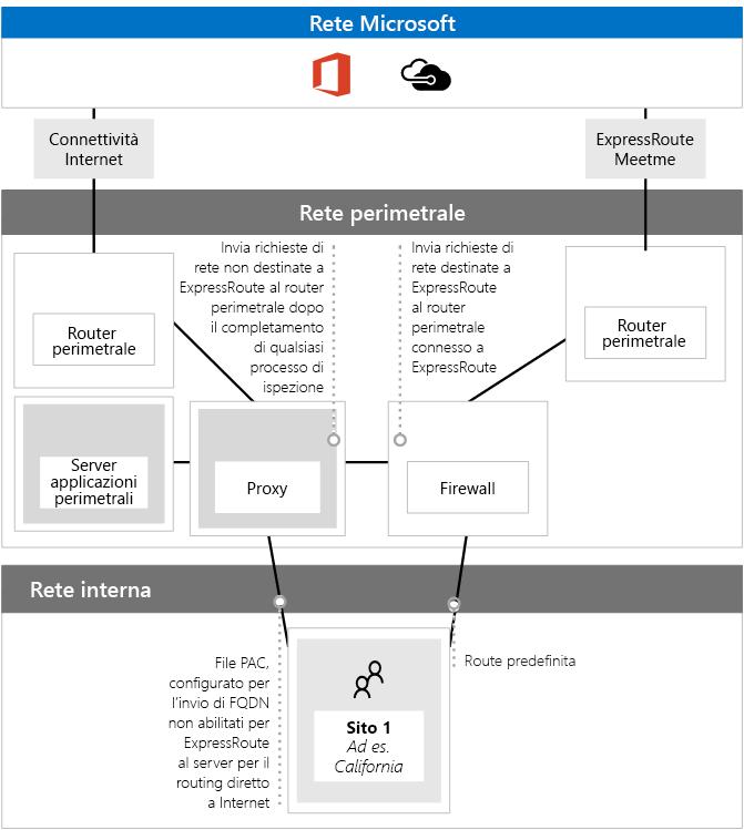 Uso di file PAC con ExpressRoute