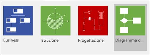 Comando Diagramma di flusso