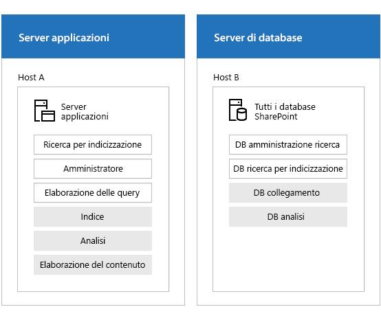 Figura che illustra la farm di ricerca con i server e i componenti di ricerca.