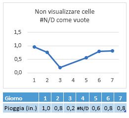 # N/d nella cella giorno 4, grafico che mostra una connessione tra giorno 4