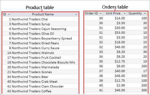 Screenshot delle tabelle Prodotti e Ordini