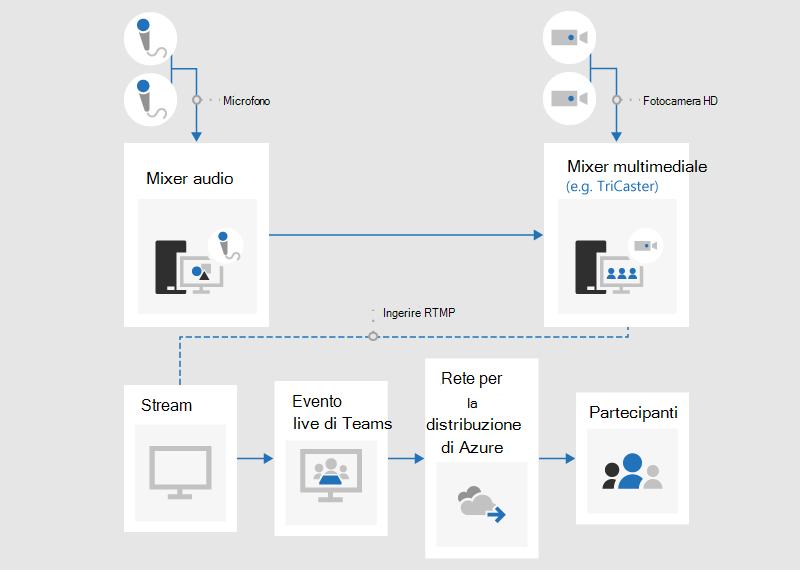 Un diagramma di flusso che illustra come produrre un evento dinamico con un'app o un dispositivo esterno.