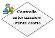 Controlla autorizzazioni utente esatte