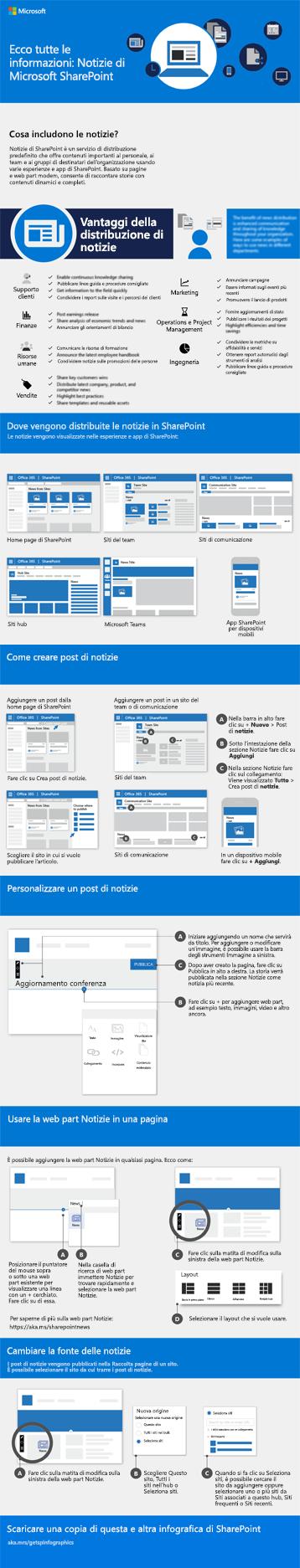 Infografica sulle novità di SharePoint