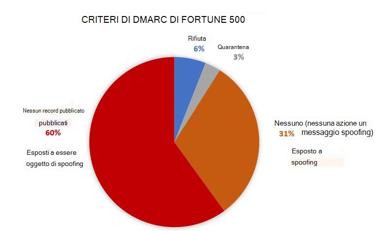 Criteri DMARC di società Fortune 500
